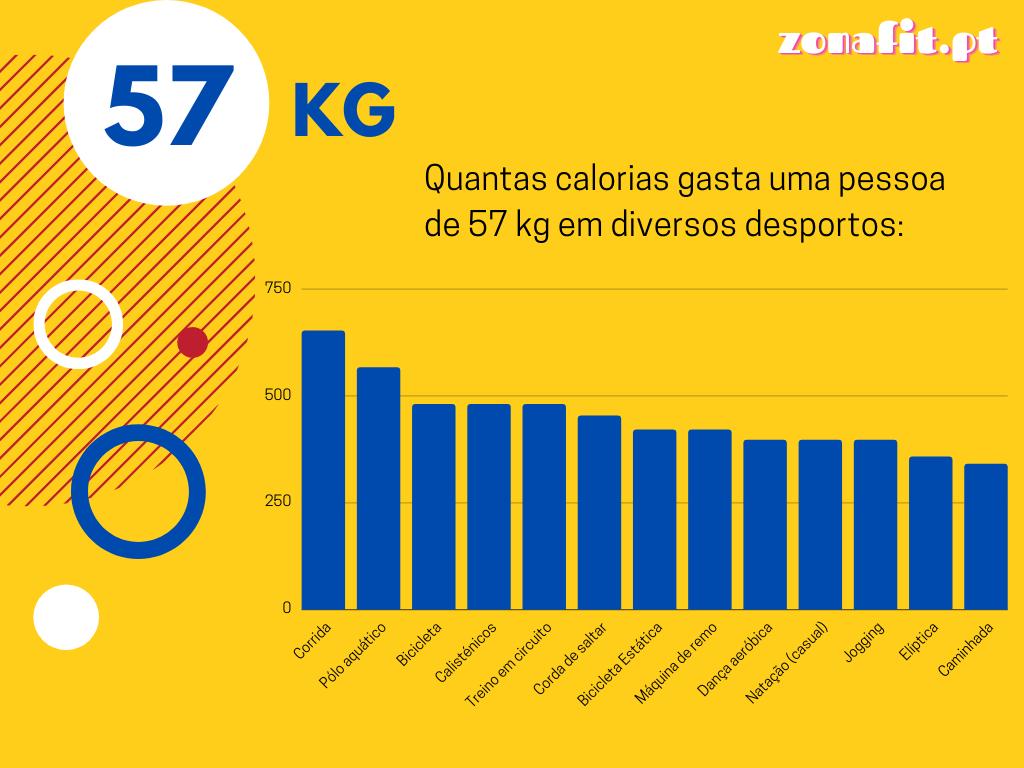 Calorias gastas por uma pessoa de 57 quilos em diversos desportos
