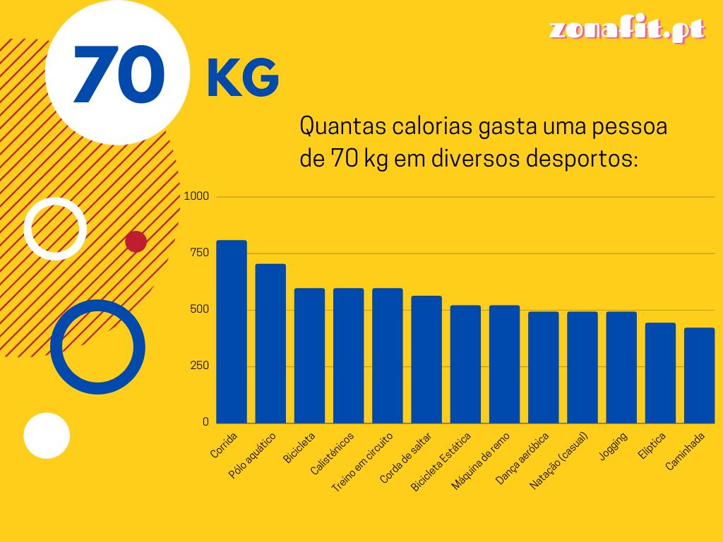 Consumo calórico por exercício para uma pessoa com 70 kg