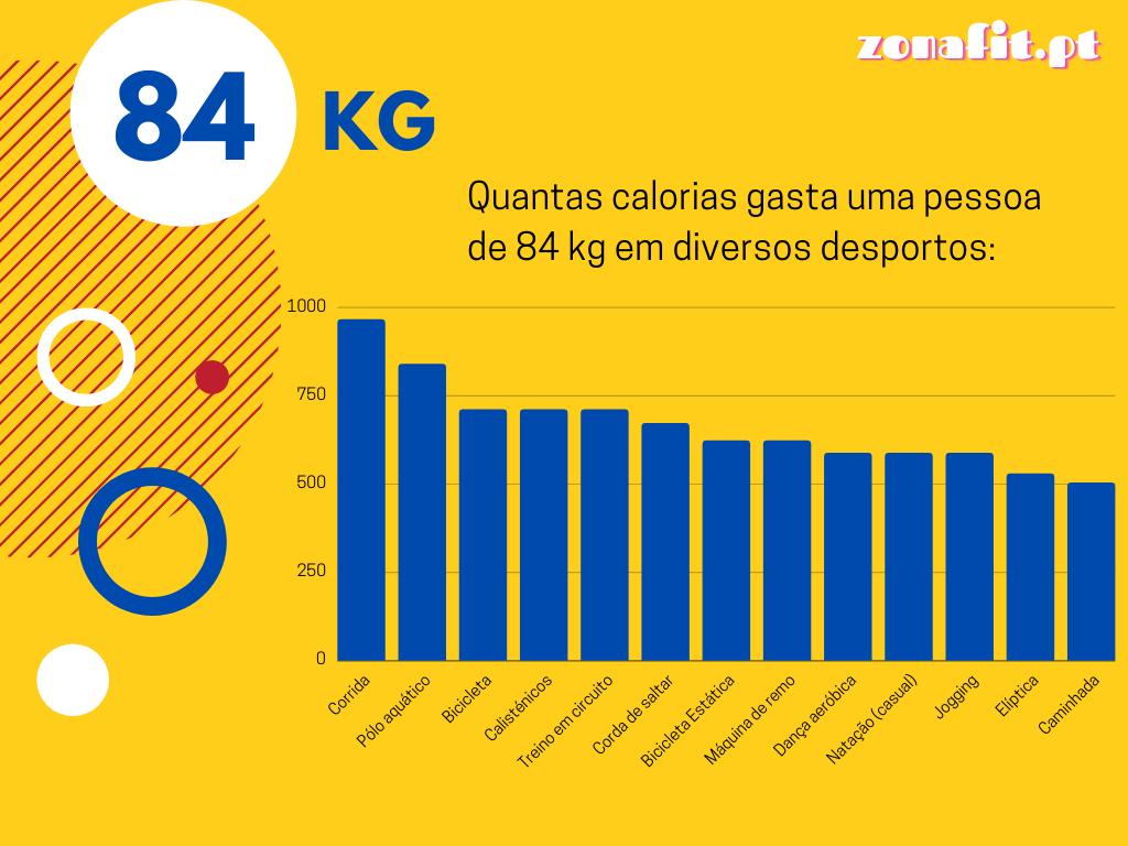 Consumo calórico por exercício para uma pessoa com 84 kg