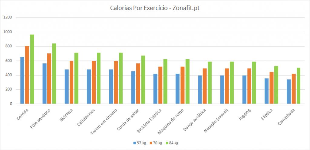 Gráfico - Calorias consumidas por tipos de exercício